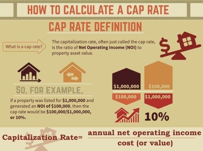 Interest Rates versus Property Values